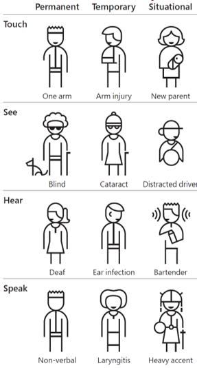 Screenshot from the Microsoft Inclusivity Toolkit
